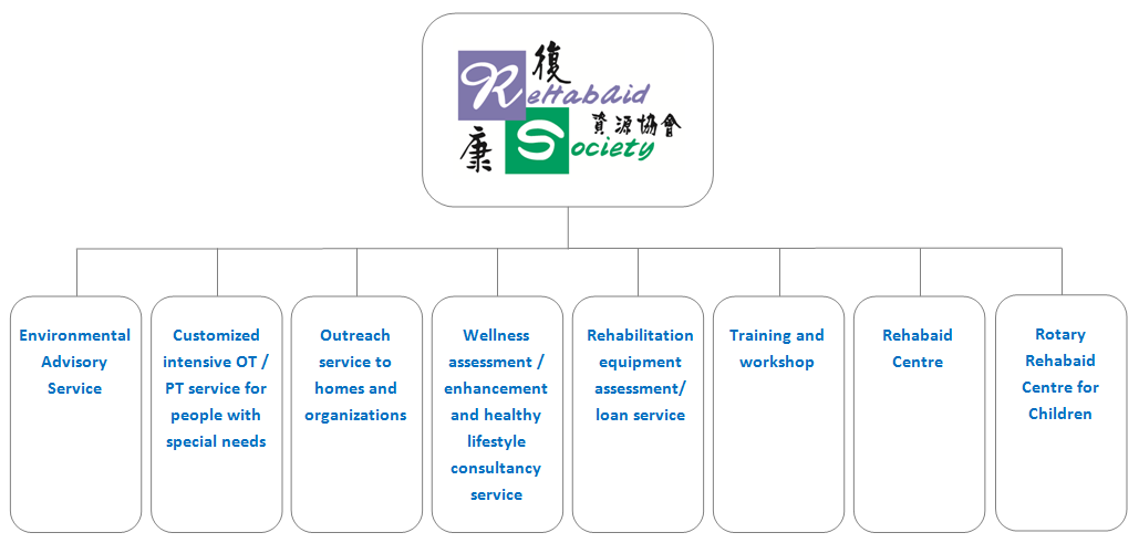Structure & Service chart
